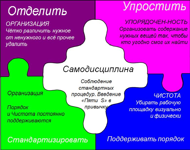 организация рабочего пространства по принципу 5с